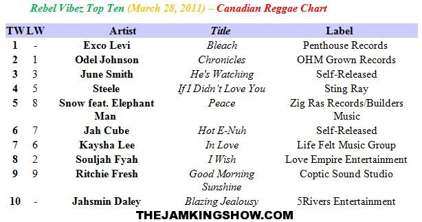 Rebel Vibez Top Ten (March 28, 2011) – Canadian Reggae Chart