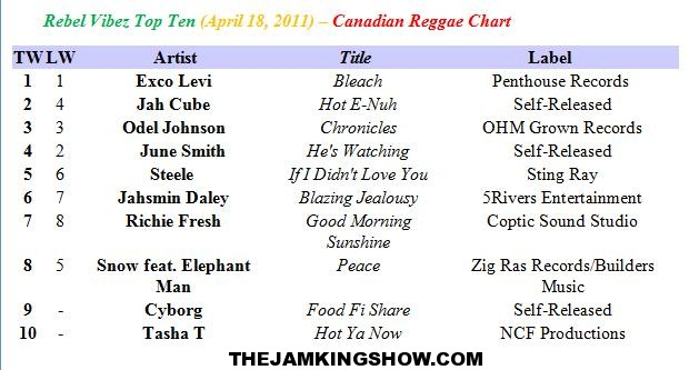 Rebel Vibez Top Ten (April 18, 2011) – Canadian Reggae Chart
